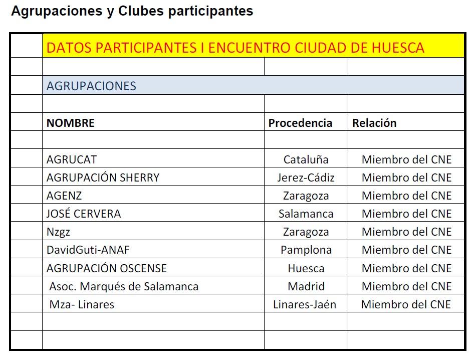 Huesca 2014 Agrupaciones y Clubs